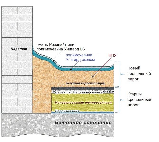 Ленточного устройство фундамента для гидроизоляции