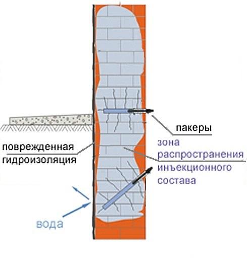 In'ektsionnaya-gidroizolyatsiya