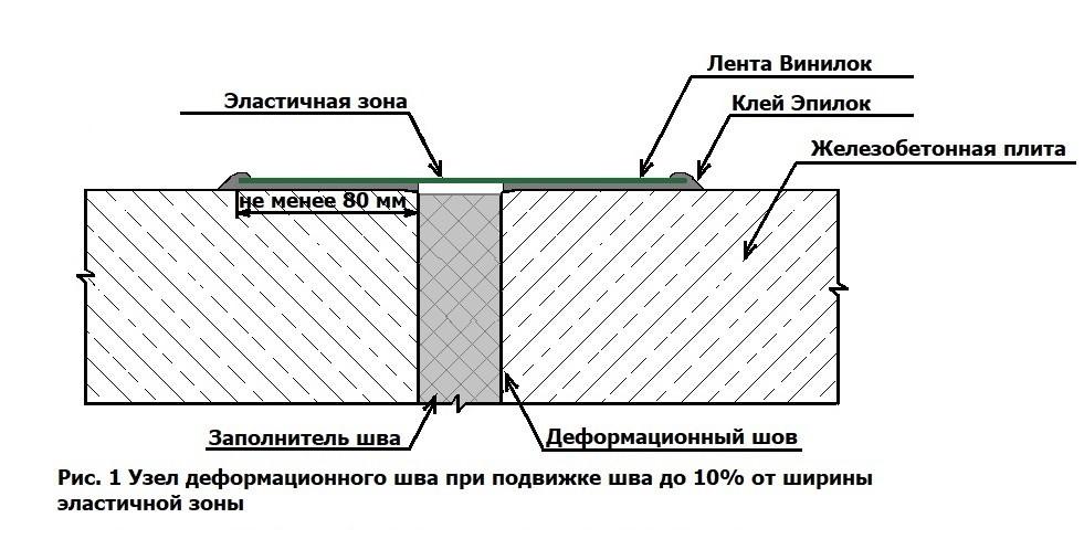 Система гидроизоляции деформационных швов